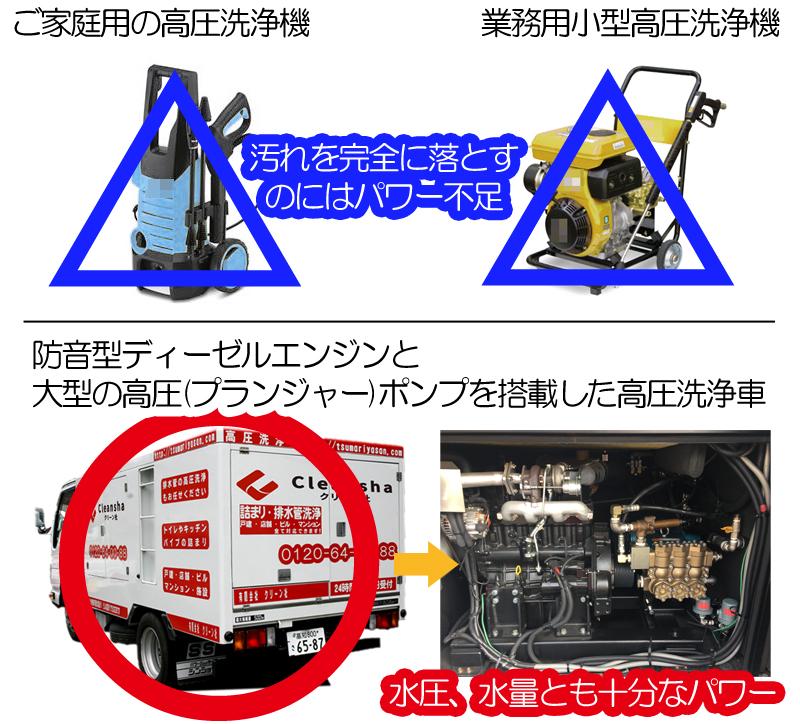 高圧洗浄機と高圧洗浄車の違い