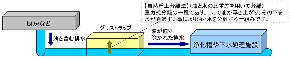 【自然浮上分離法】(油と水の比重差を用いて分離) 重力式分離の一種であり、ここで油が浮き上がり、その下を 水が通過する事により油と水を分離する仕組みです。